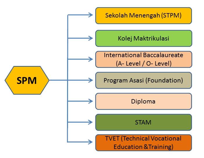 nik-faiz-carer-coach-malaysia-lepasan-spm
