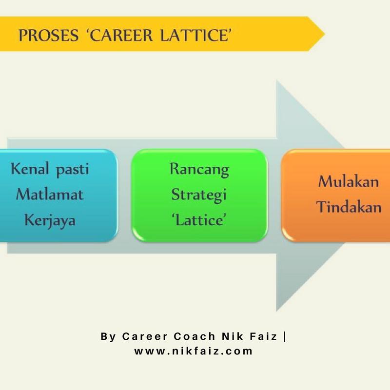tukar kerjaya career lattice