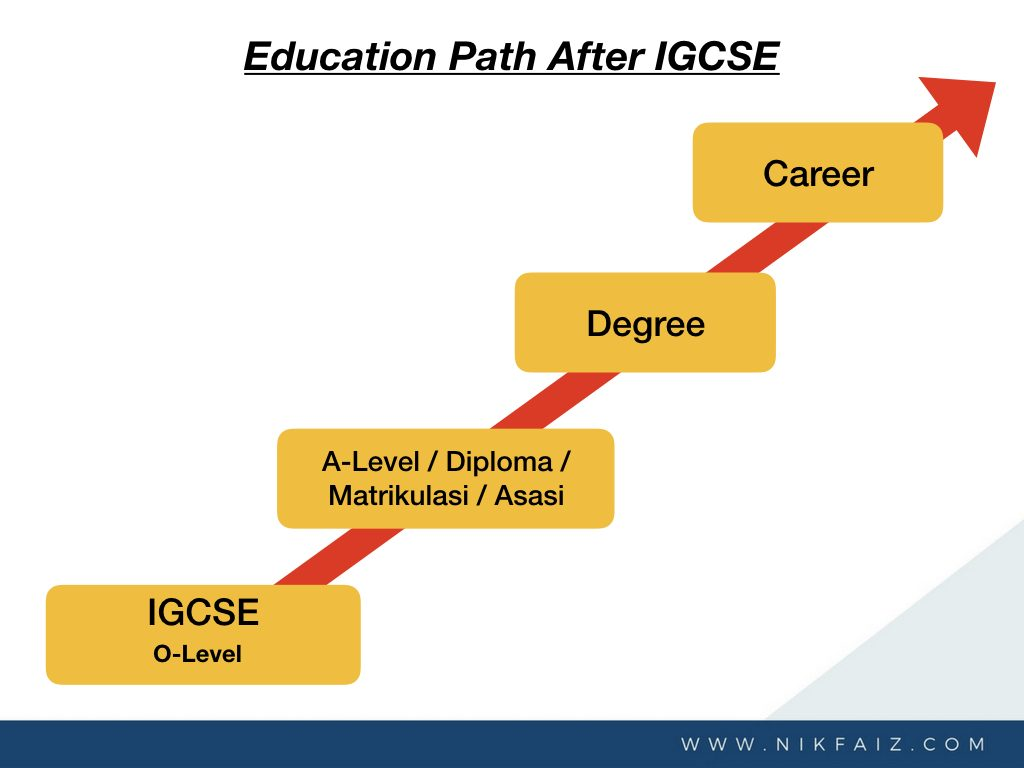 What's Next After IGCSE by Nik Faiz - The Career Expert